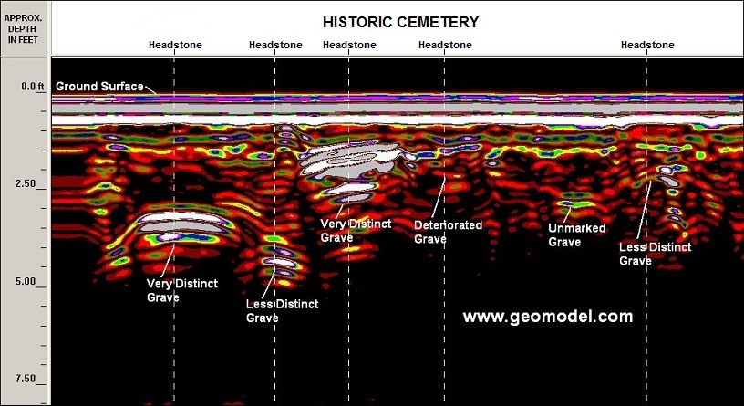 Image showing difference between GPR response of recent and very old graves.