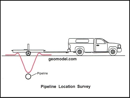 Deep EM response to buried metal pipeline