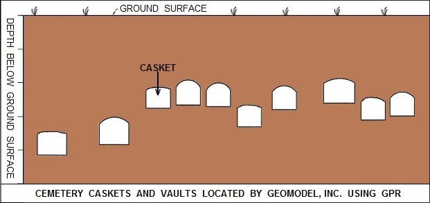 Caskets and Vaults Located by GeoModel, Inc. using Ground Penetrating Radar
