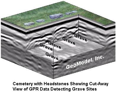 ground penetrating radar survey to locate gravesites, conducted by GeoModel, Inc.