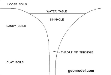 Schematic of sinkhole located by GeoModel, Inc.