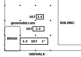As-built map of UST locations by GeoModel, Inc. using GPR and EM